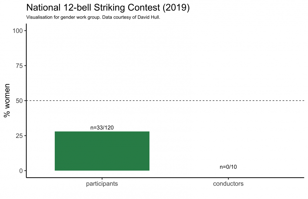 Percentage of women ringing and conducting in the 2019 competition