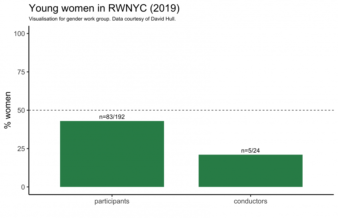 Percentage of women ringing and conducting in the RWNYC