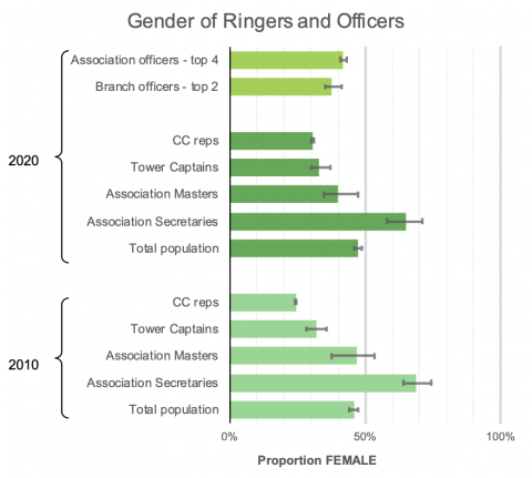 This graph shows the gender split in association officers